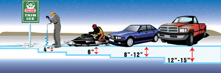 Ice thickness chart for safe snowmobiling